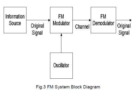 fm%20block%20diagram.jpg